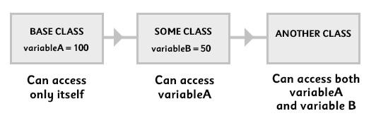 Understanding Class Inheritance In Unity3D – John Stejskal